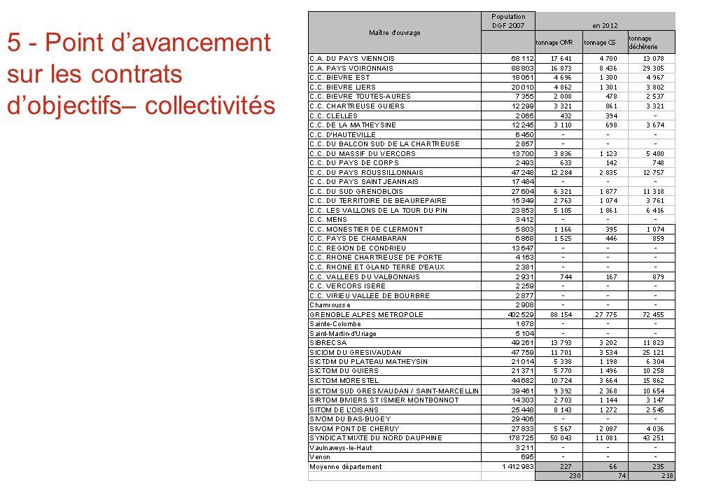 5 - Point davancement sur les contrats dobjectifs– collectivités