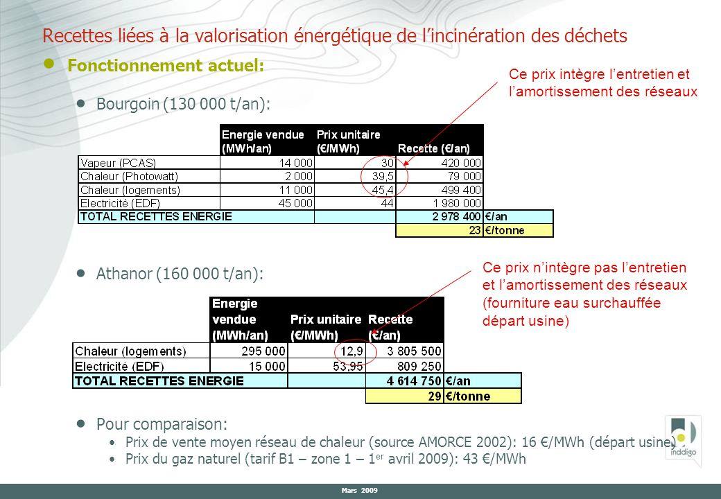 Mars 2009 Fonctionnement actuel: Bourgoin (130 000 t/an): Athanor (160 000 t/an): Pour comparaison: Prix de vente moyen réseau de chaleur (source AMOR