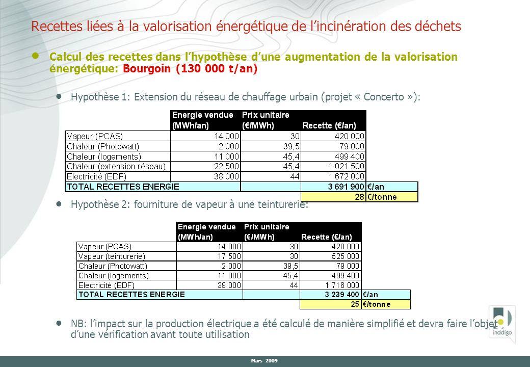 Mars 2009 Calcul des recettes dans lhypothèse dune augmentation de la valorisation énergétique: Bourgoin (130 000 t/an) Hypothèse 1: Extension du rése