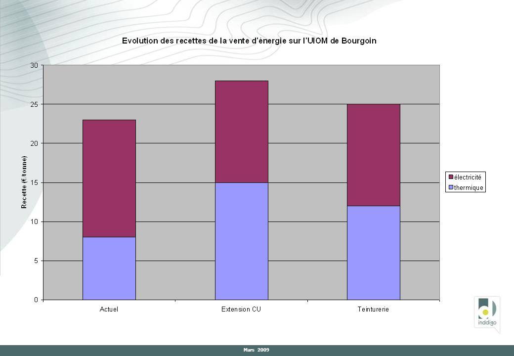 7-Points sur les actions de prévention Réseau de foyers témoins sur lombricompostage - lancement de la démarche automne 2009 - 25 foyers isérois témoins ( agents du département) - plusieurs modèles testés -2 écoles et 2 collèges