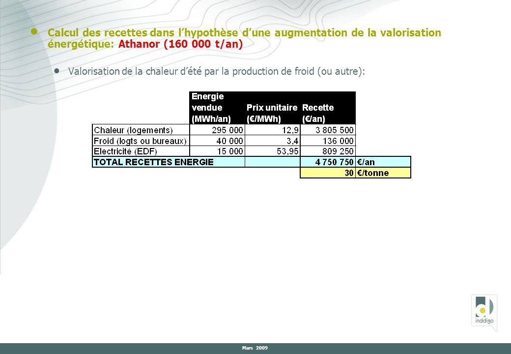 Calcul des recettes dans lhypothèse dune augmentation de la valorisation énergétique: Athanor (160 000 t/an) Valorisation de la chaleur dété par la pr