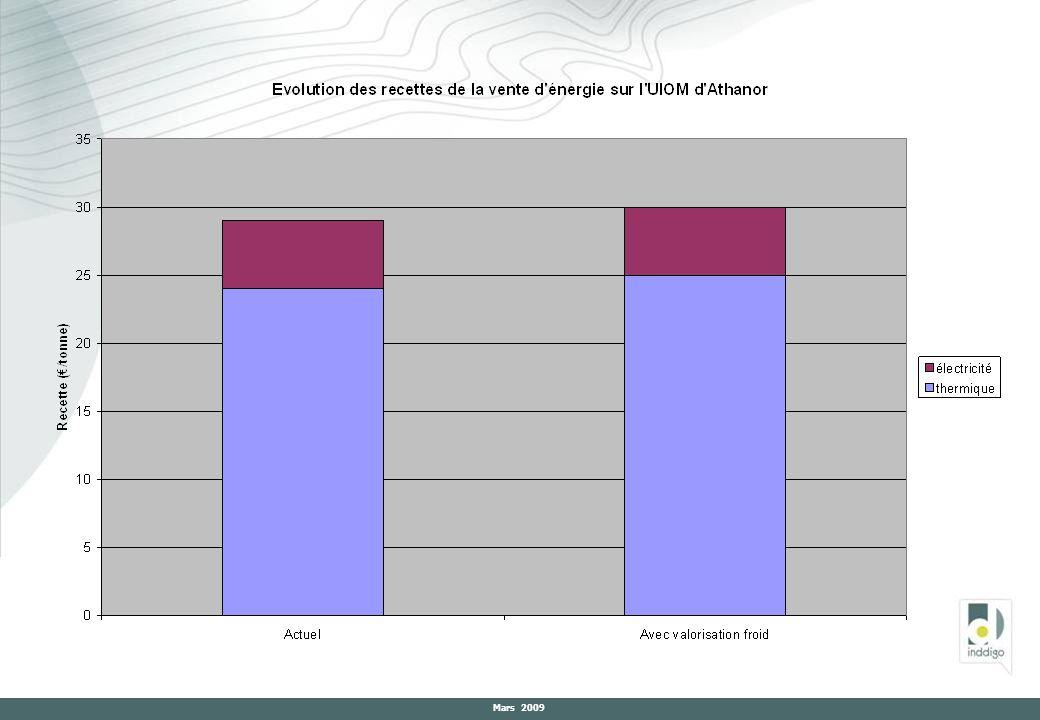 2- Etat davancement de la démarche pour la conférence interdépartementale Rappel sur lorigine de la démarche et les objectifs recherchés Le Plan délimination des déchets ménagers et assimilés de lIsère est récent : approuvé le 13 juin 2008 : Il préconise la tenue dune conférence sur les flux de déchets en Rhône Alpes, Les objectifs de cette conférence sont de plusieurs ordres : - Partager un constat en matière de traitement des déchets, -Identifier des enjeux à moyen et long termes en matière de traitement des déchets, -Meilleure coopération entre les Conseils généraux sur les aspects liés aux déchets, -Elargir la réflexion aux autres acteurs de chaque département (état, collectivités ?, acteurs privés ?, chambres consulaires ?, associations ?….).