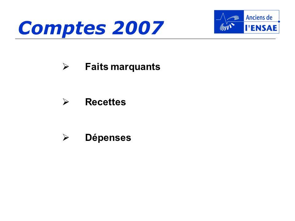 Comptes 2007 Faits marquants Recettes Dépenses