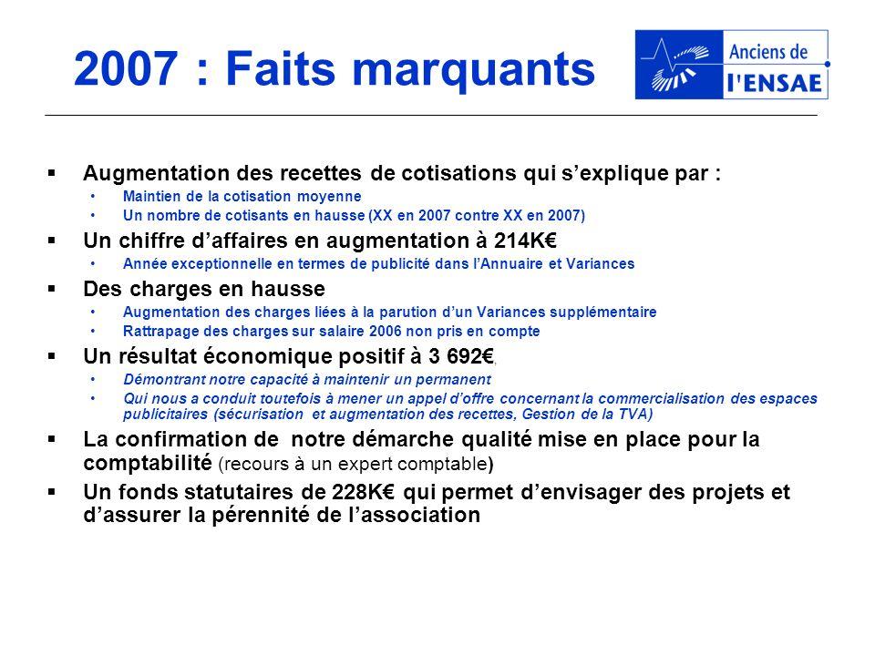 2007 : Produits Hausse de la publicité (variances supplémentaire) Subvention de la remise des diplômes
