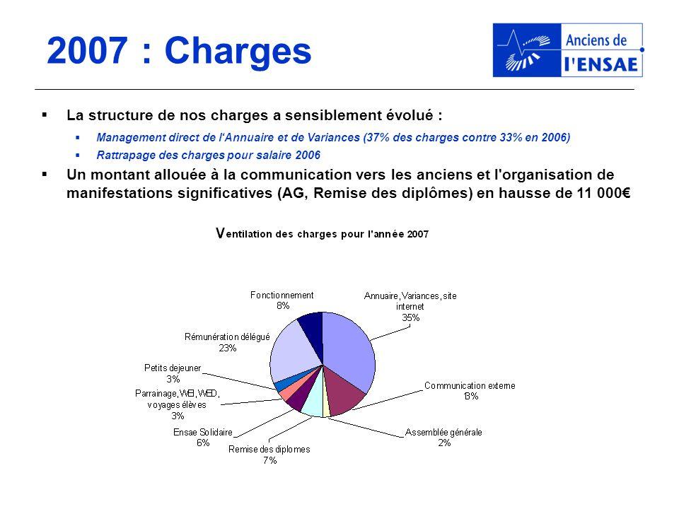 2007 : Charges La structure de nos charges a sensiblement évolué : Management direct de lAnnuaire et de Variances (37% des charges contre 33% en 2006)