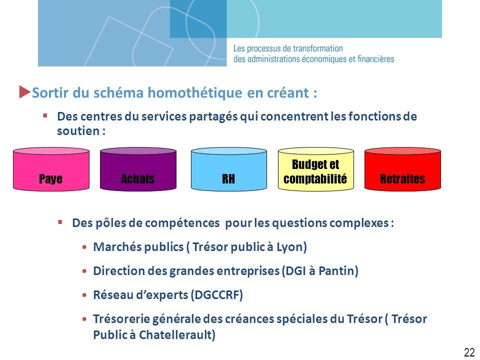 PayeAchatsRH Budget et comptabilitéRetraites Sortir du schéma homothétique en créant : Des centres du services partagés qui concentrent les fonctions de soutien : Des pôles de compétences pour les questions complexes : Marchés publics ( Trésor public à Lyon) Direction des grandes entreprises (DGI à Pantin) Réseau dexperts (DGCCRF) Trésorerie générale des créances spéciales du Trésor ( Trésor Public à Chatellerault) 22