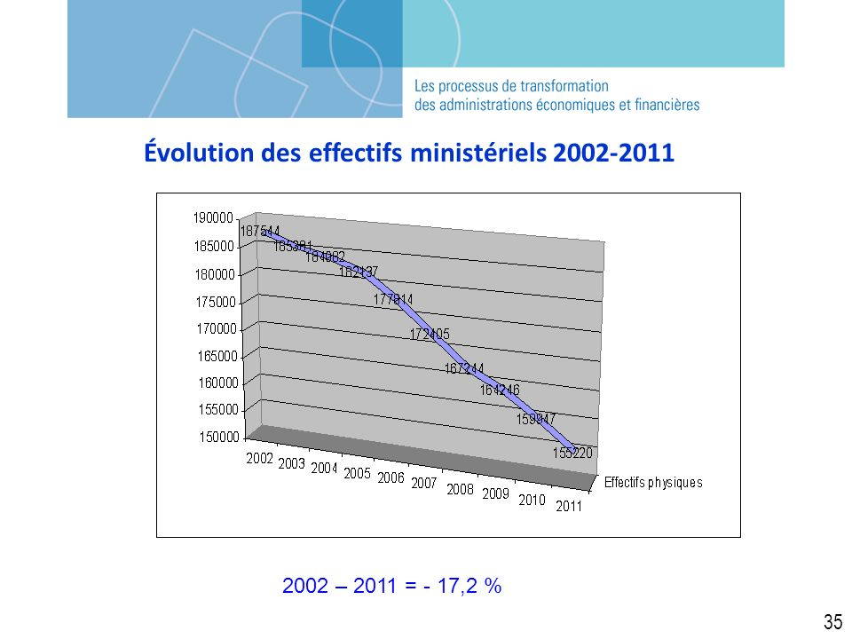 Évolution des effectifs ministériels 2002-2011 35 2002 – 2011 = - 17,2 %