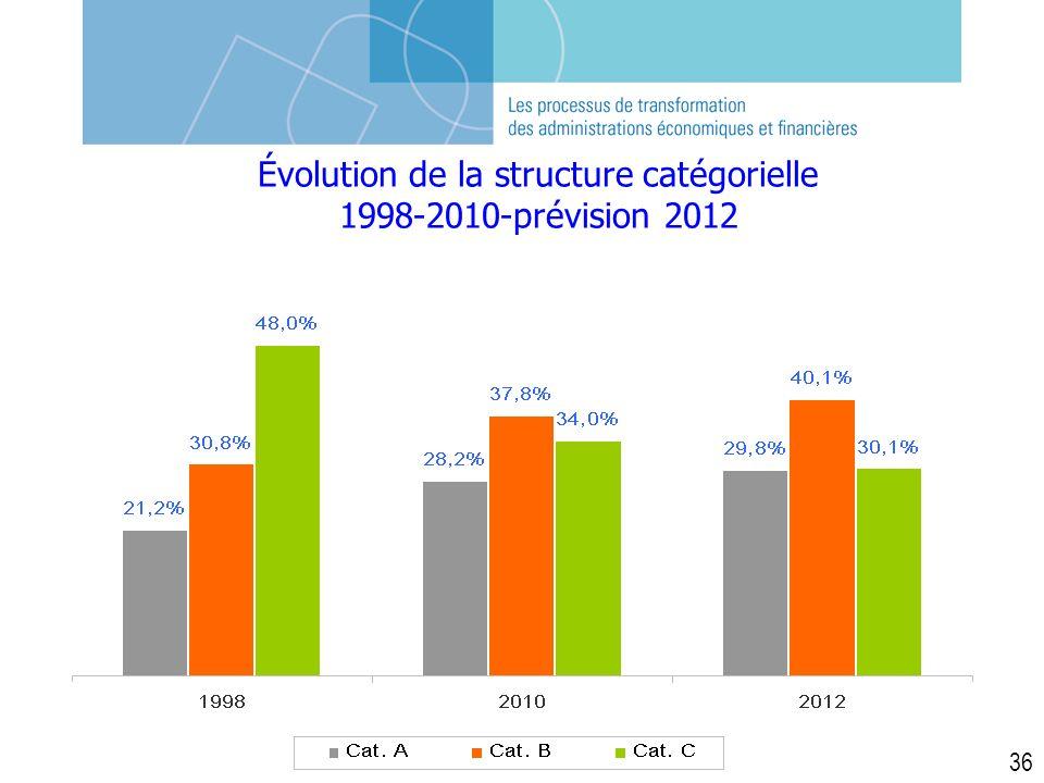 Évolution de la structure catégorielle 1998-2010-prévision 2012 36