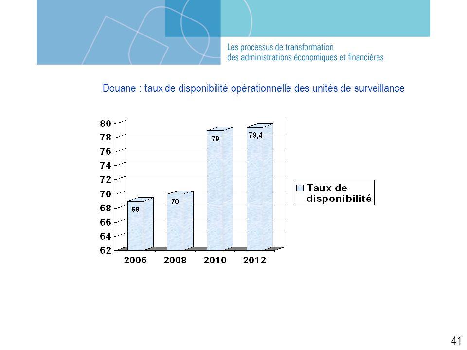 Douane : taux de disponibilité opérationnelle des unités de surveillance 41