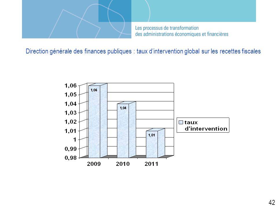 Direction générale des finances publiques : taux dintervention global sur les recettes fiscales 42