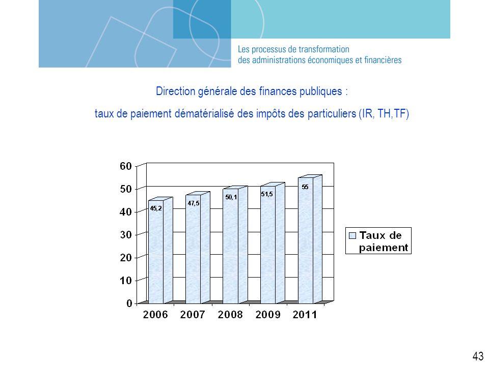Direction générale des finances publiques : taux de paiement dématérialisé des impôts des particuliers (IR, TH,TF) 43