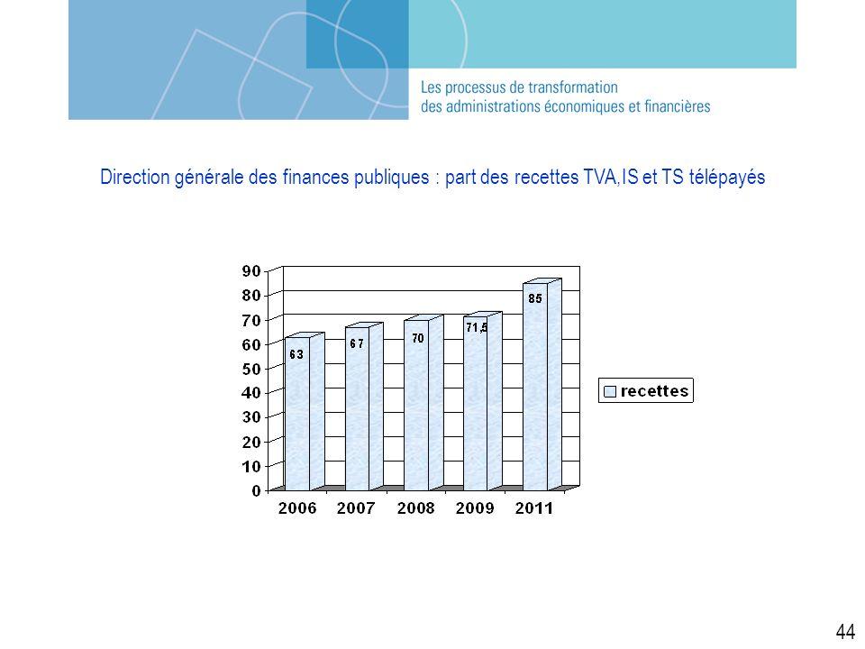 Direction générale des finances publiques : part des recettes TVA,IS et TS télépayés 44