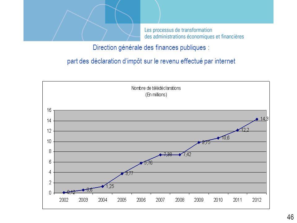 46 Direction générale des finances publiques : part des déclaration dimpôt sur le revenu effectué par internet
