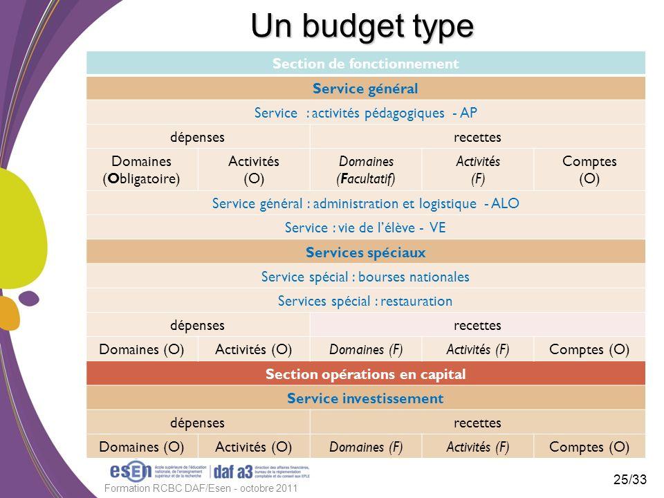 Un budget type Section de fonctionnement Service général Service : activités pédagogiques - AP dépensesrecettes Domaines (Obligatoire) Activités (O) D