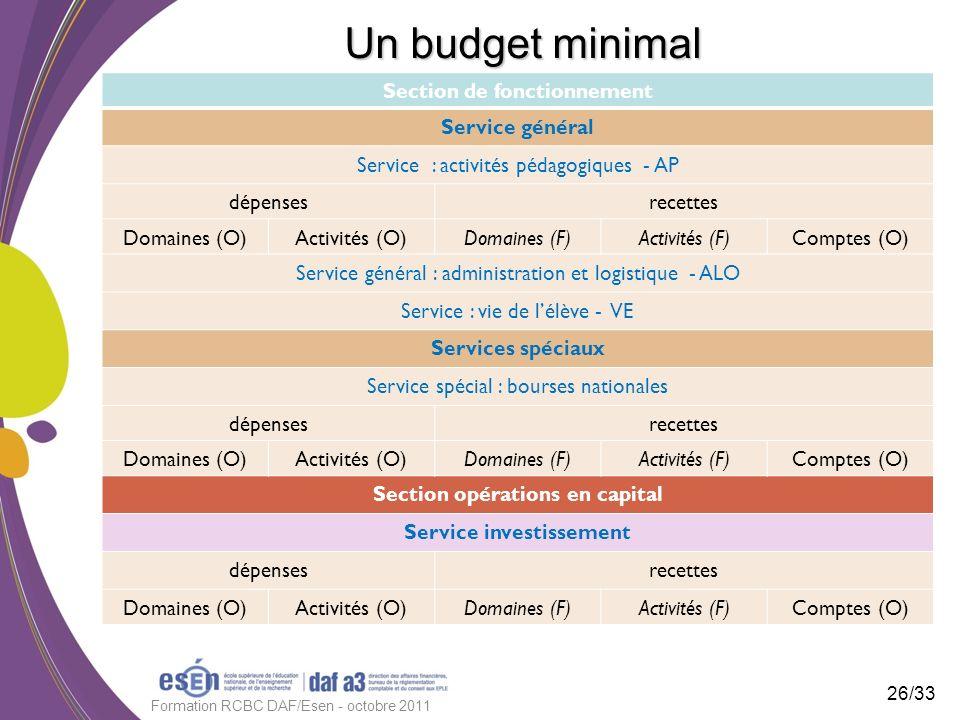Un budget minimal Section de fonctionnement Service général Service : activités pédagogiques - AP dépensesrecettes Domaines (O)Activités (O)Domaines (