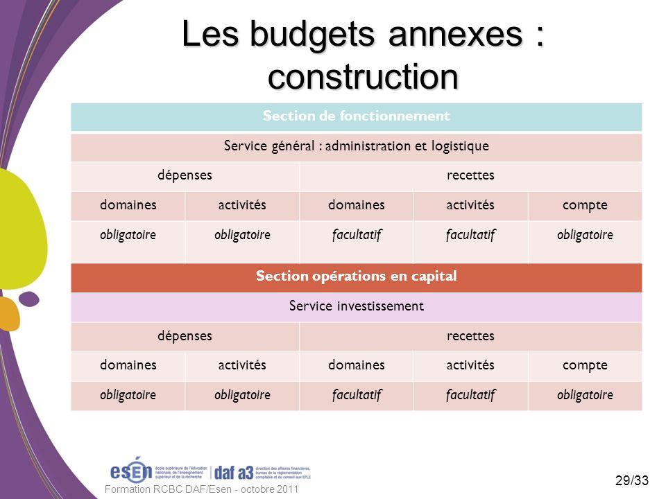 Les budgets annexes : construction Section de fonctionnement Service général : administration et logistique dépensesrecettes domainesactivitésdomaines
