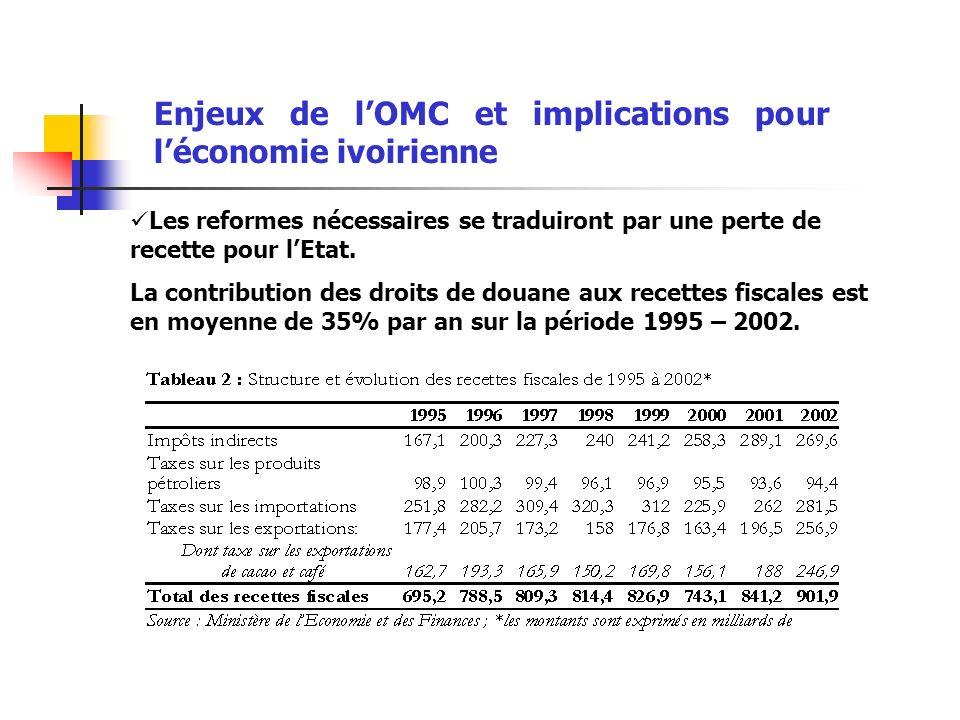 Enjeux de lOMC et implications pour léconomie ivoirienne Les reformes nécessaires se traduiront par une perte de recette pour lEtat.