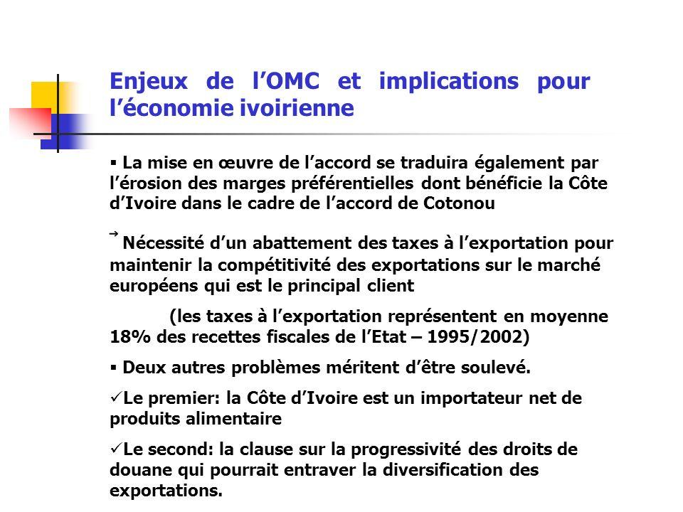 Enjeux de lOMC et implications pour léconomie ivoirienne La mise en œuvre de laccord se traduira également par lérosion des marges préférentielles dont bénéficie la Côte dIvoire dans le cadre de laccord de Cotonou Nécessité dun abattement des taxes à lexportation pour maintenir la compétitivité des exportations sur le marché européens qui est le principal client (les taxes à lexportation représentent en moyenne 18% des recettes fiscales de lEtat – 1995/2002) Deux autres problèmes méritent dêtre soulevé.