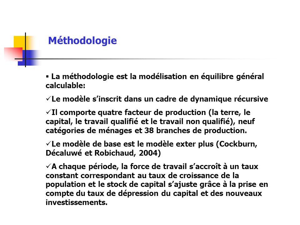 Méthodologie La méthodologie est la modélisation en équilibre général calculable: Le modèle sinscrit dans un cadre de dynamique récursive Il comporte quatre facteur de production (la terre, le capital, le travail qualifié et le travail non qualifié), neuf catégories de ménages et 38 branches de production.