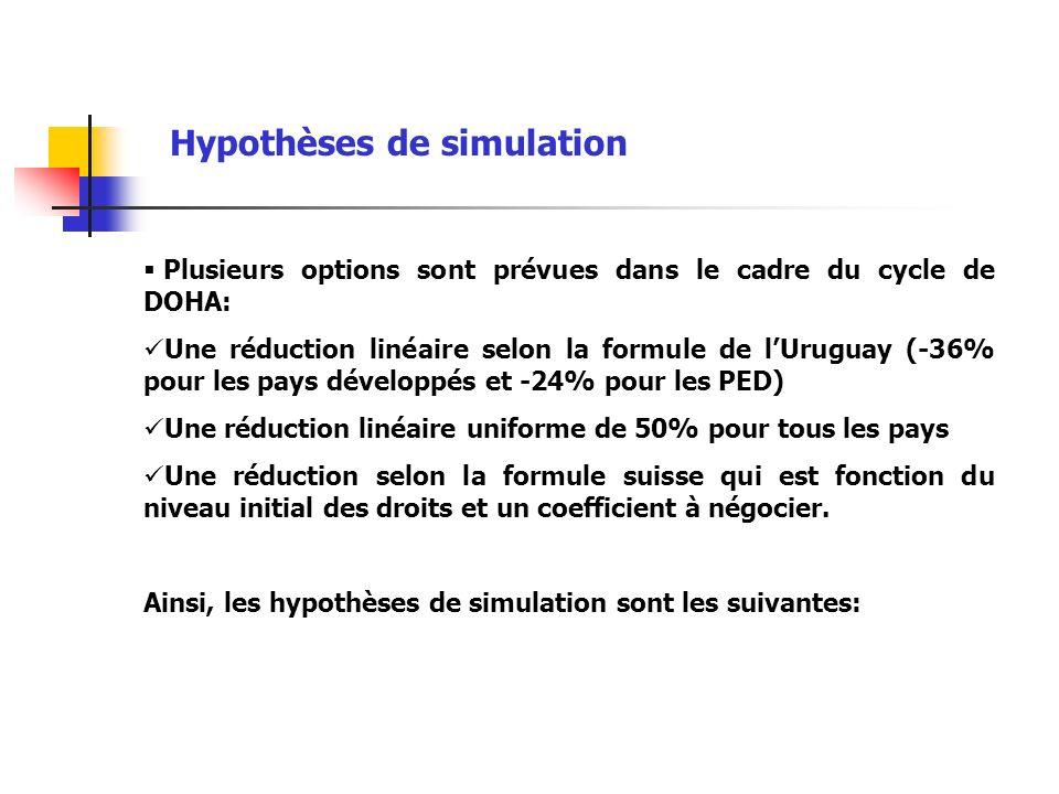 Hypothèses de simulation Plusieurs options sont prévues dans le cadre du cycle de DOHA: Une réduction linéaire selon la formule de lUruguay (-36% pour