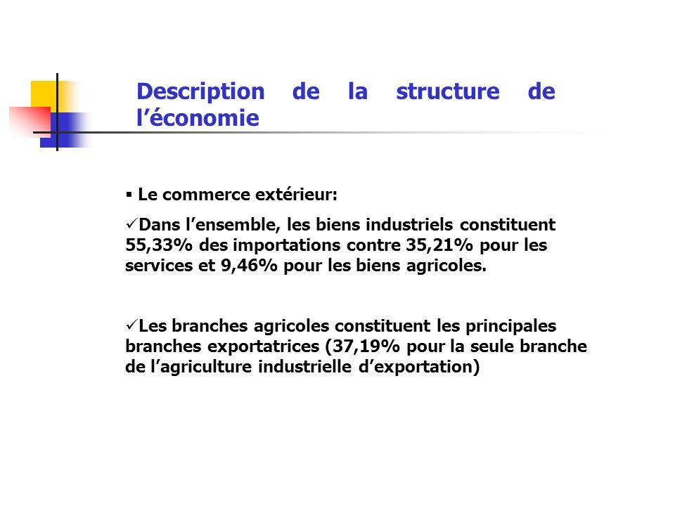Le commerce extérieur: Dans lensemble, les biens industriels constituent 55,33% des importations contre 35,21% pour les services et 9,46% pour les biens agricoles.