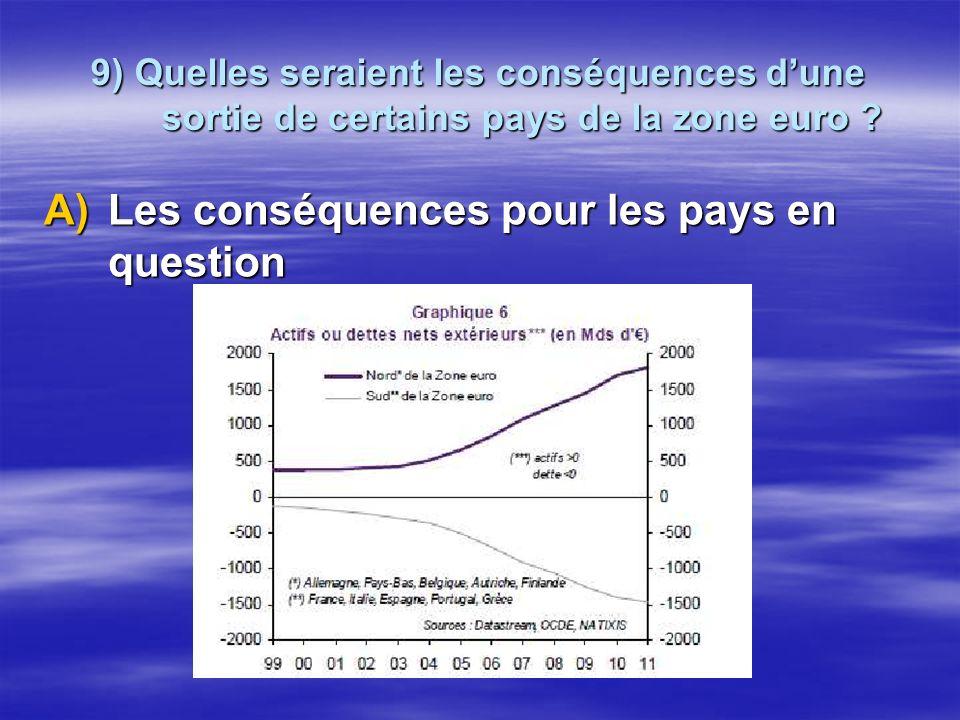 9) Quelles seraient les conséquences dune sortie de certains pays de la zone euro ? A)Les conséquences pour les pays en question