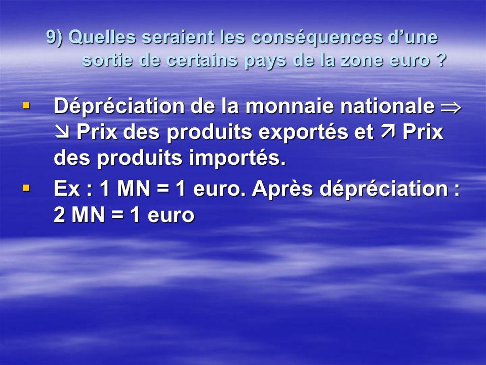 9) Quelles seraient les conséquences dune sortie de certains pays de la zone euro ? Dépréciation de la monnaie nationale Prix des produits exportés et