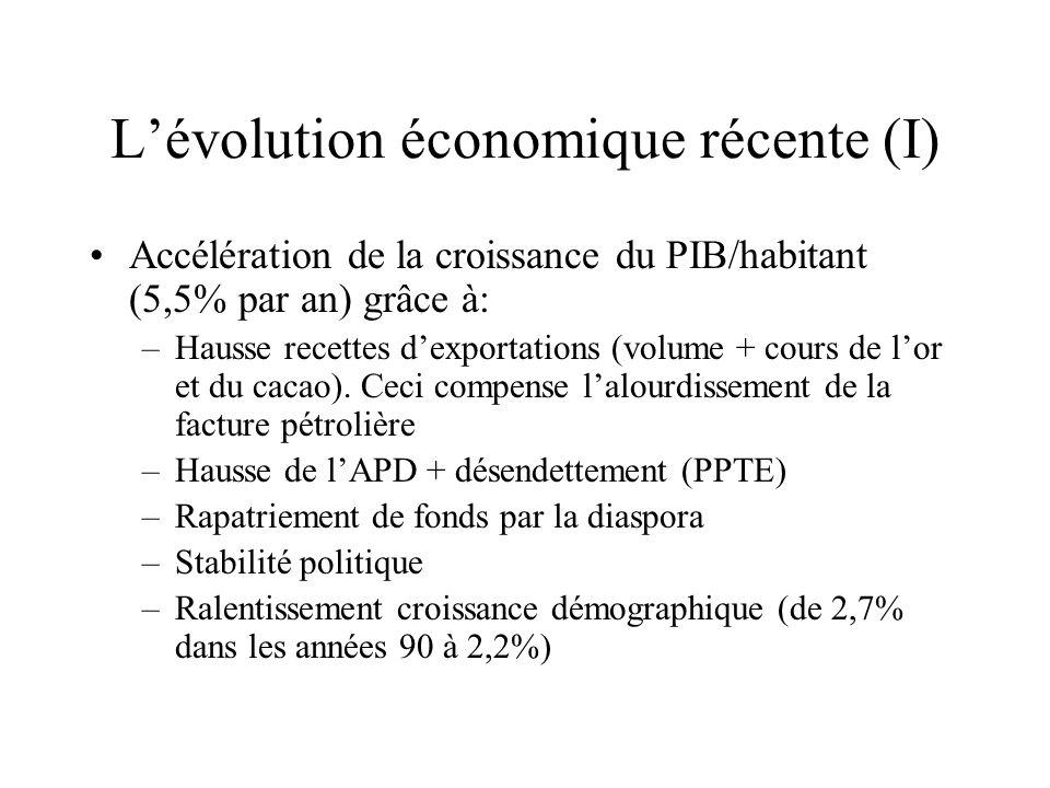 Lévolution économique récente (I) Accélération de la croissance du PIB/habitant (5,5% par an) grâce à: –Hausse recettes dexportations (volume + cours de lor et du cacao).