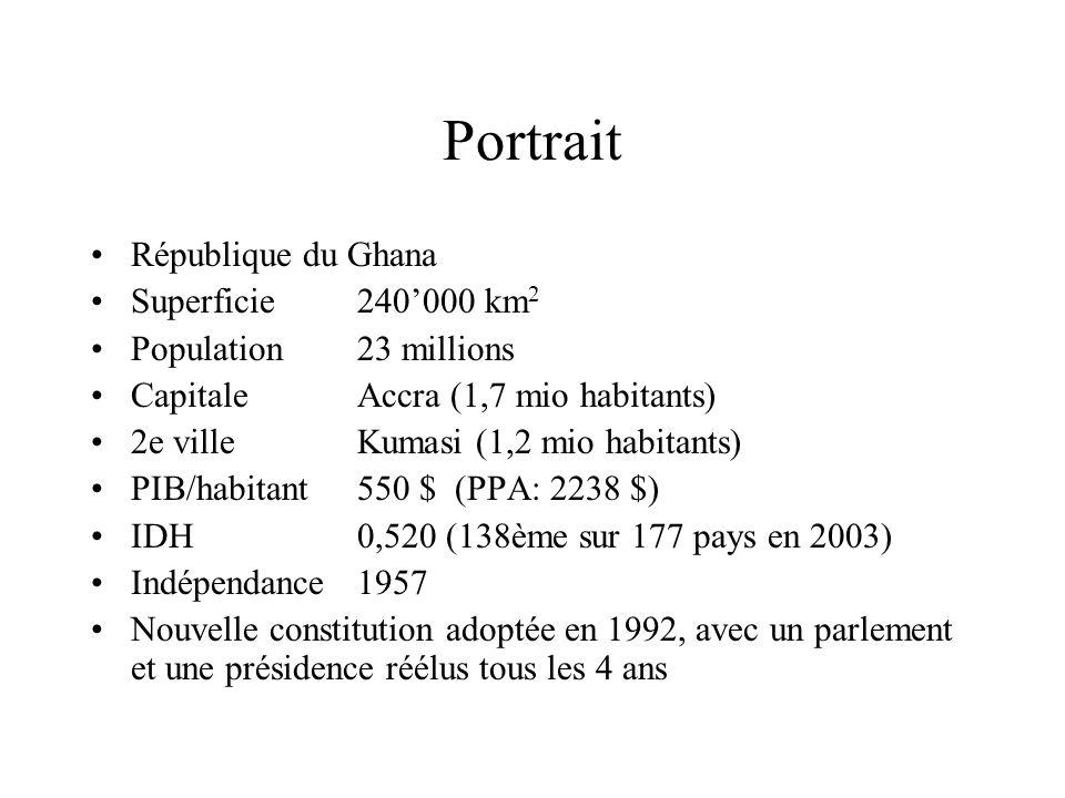 Portrait République du Ghana Superficie240000 km 2 Population23 millions CapitaleAccra (1,7 mio habitants) 2e villeKumasi (1,2 mio habitants) PIB/habitant550 $ (PPA: 2238 $) IDH0,520 (138ème sur 177 pays en 2003) Indépendance1957 Nouvelle constitution adoptée en 1992, avec un parlement et une présidence réélus tous les 4 ans