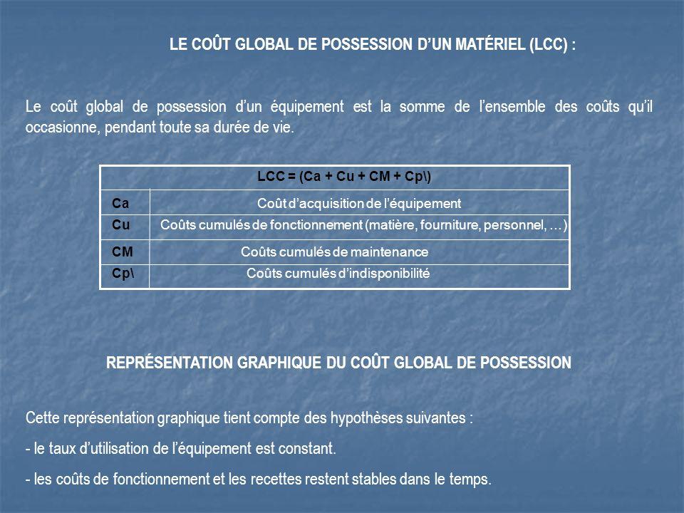 LE COÛT GLOBAL DE POSSESSION DUN MATÉRIEL (LCC) : Le coût global de possession dun équipement est la somme de lensemble des coûts quil occasionne, pendant toute sa durée de vie.