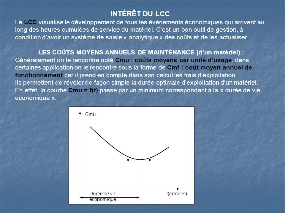 INTÉRÊT DU LCC Le LCC visualise le développement de tous les événements économiques qui arrivent au long des heures cumulées de service du matériel. C