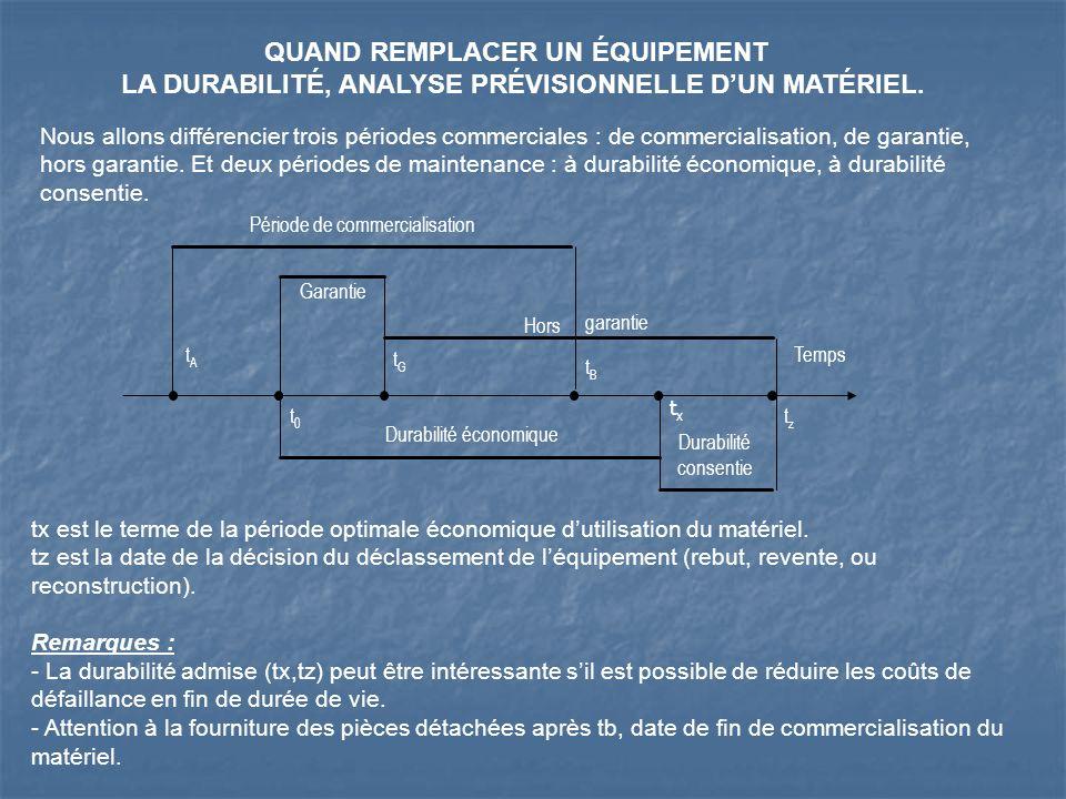 LE LCC ET SON UTILISATION : Le LCC est un outil daide à la décision, figurant utilement au tableau de bord de gestion économique.