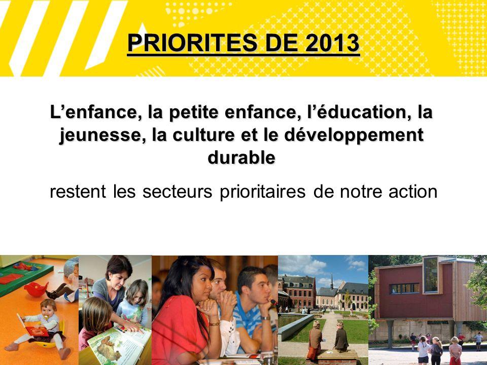 11 PRIORITES DE 2013 Lenfance, la petite enfance, léducation, la jeunesse, la culture et le développement durable restent les secteurs prioritaires de notre action