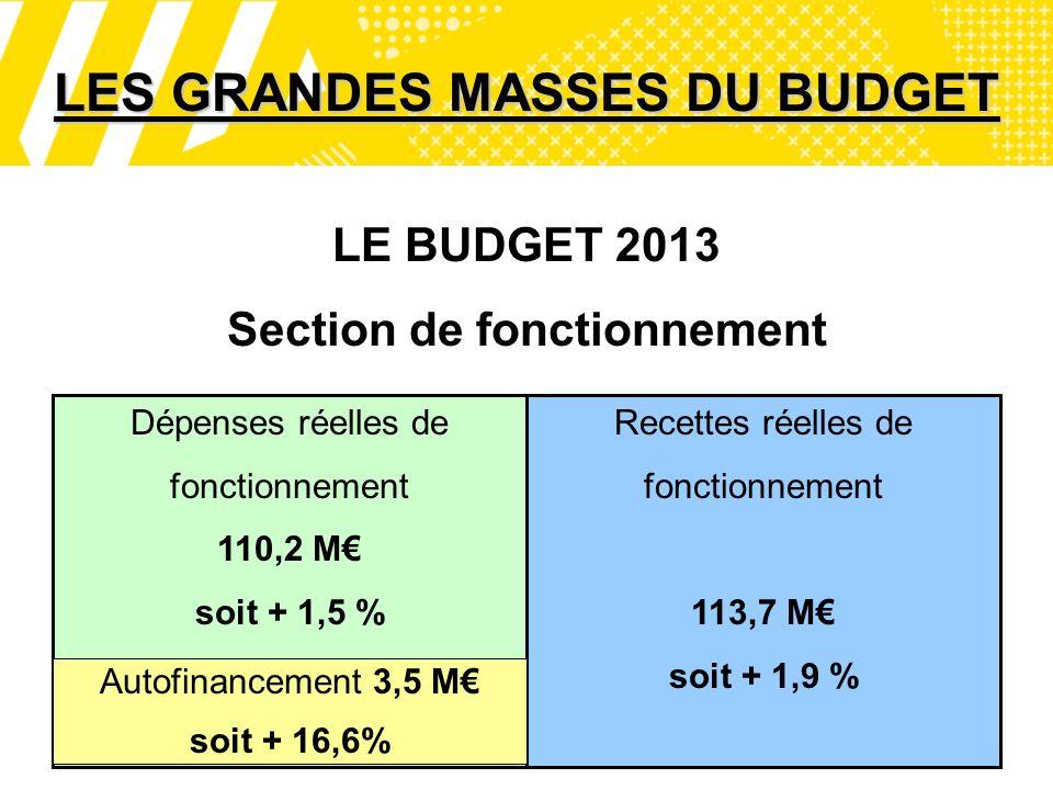 2 Dépenses réelles de fonctionnement 110,2 M soit + 1,5 % LES GRANDES MASSES DU BUDGET Recettes réelles de fonctionnement 113,7 M soit + 1,9 % Autofinancement 3,5 M soit + 16,6% LE BUDGET 2013 Section de fonctionnement