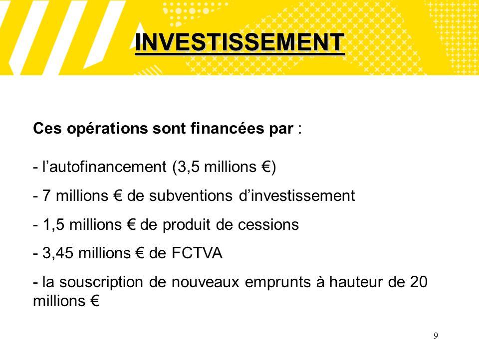 9 INVESTISSEMENT Ces opérations sont financées par : - lautofinancement (3,5 millions ) - 7 millions de subventions dinvestissement - 1,5 millions de produit de cessions - 3,45 millions de FCTVA - la souscription de nouveaux emprunts à hauteur de 20 millions
