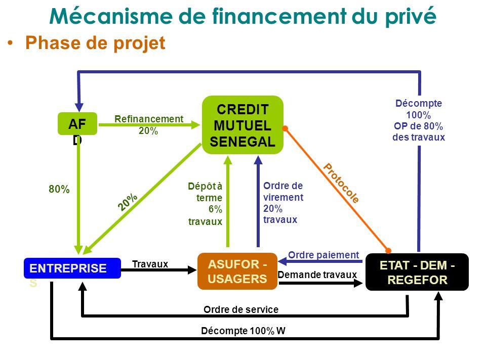 Mécanisme de financement du privé Phase de projet AF D CREDIT MUTUEL SENEGAL ENTREPRISE S ASUFOR - USAGERS ETAT - DEM - REGEFOR Refinancement 20% 80%