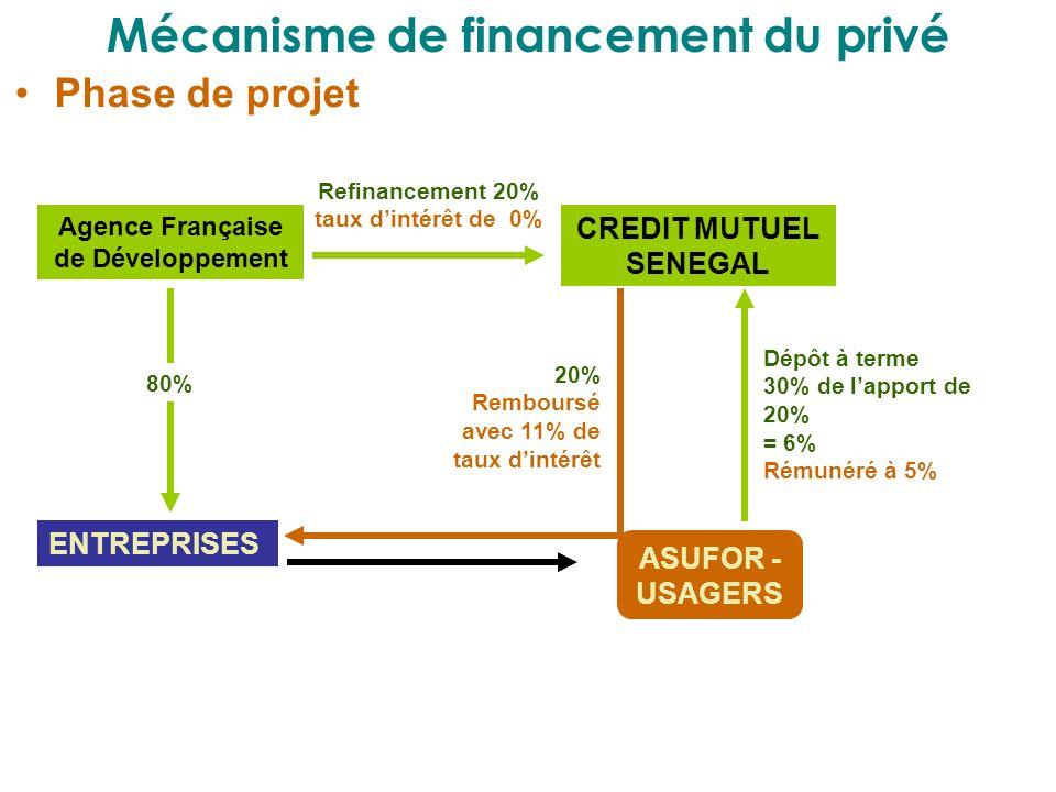 Mécanisme de financement du privé Phase de projet Agence Française de Développement CREDIT MUTUEL SENEGAL ENTREPRISES ASUFOR - USAGERS Refinancement 2