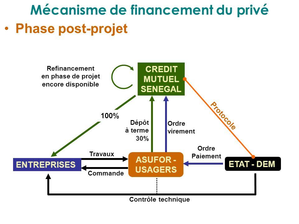 Mécanisme de financement du privé Phase post-projet CREDIT MUTUEL SENEGAL ENTREPRISES ASUFOR - USAGERS ETAT - DEM Refinancement en phase de projet enc