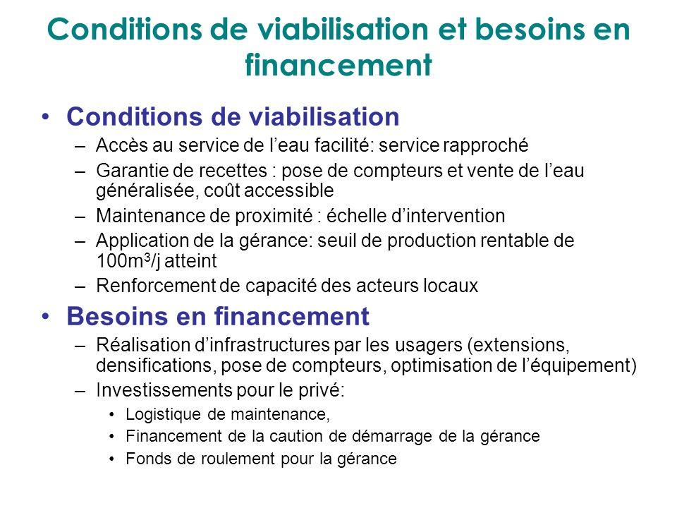 Conditions de viabilisation et besoins en financement Conditions de viabilisation –Accès au service de leau facilité: service rapproché –Garantie de r