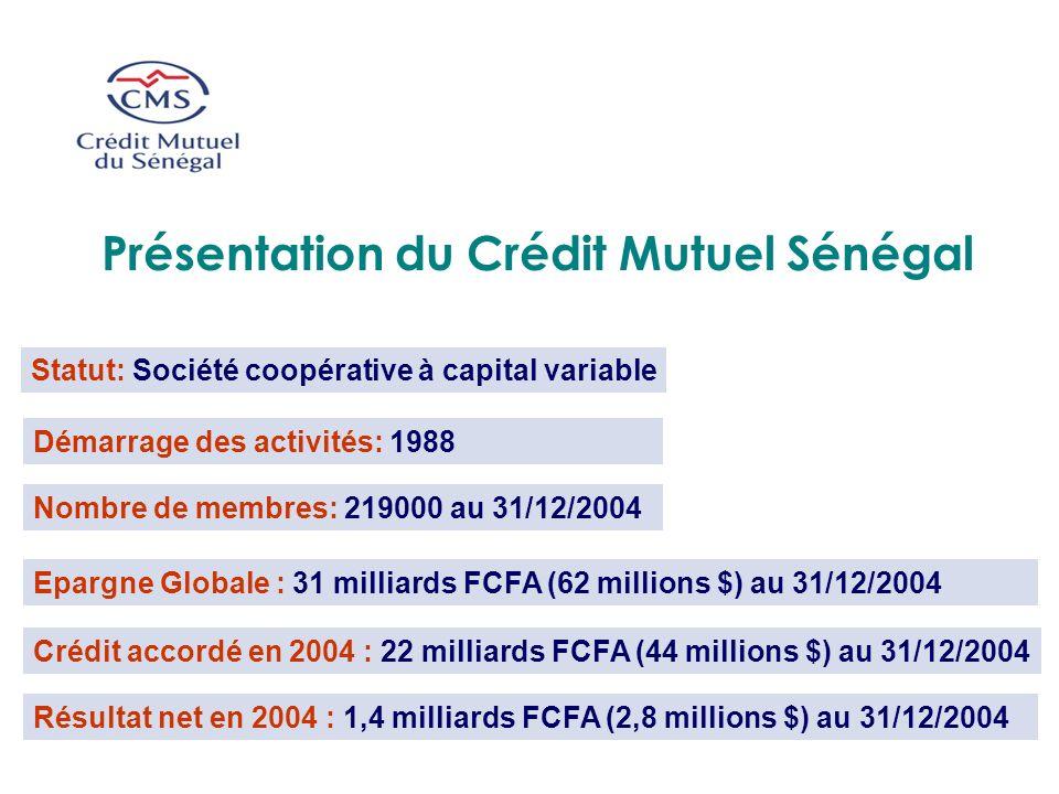 Statut: Société coopérative à capital variable Démarrage des activités: 1988 Nombre de membres: 219000 au 31/12/2004 Epargne Globale : 31 milliards FC
