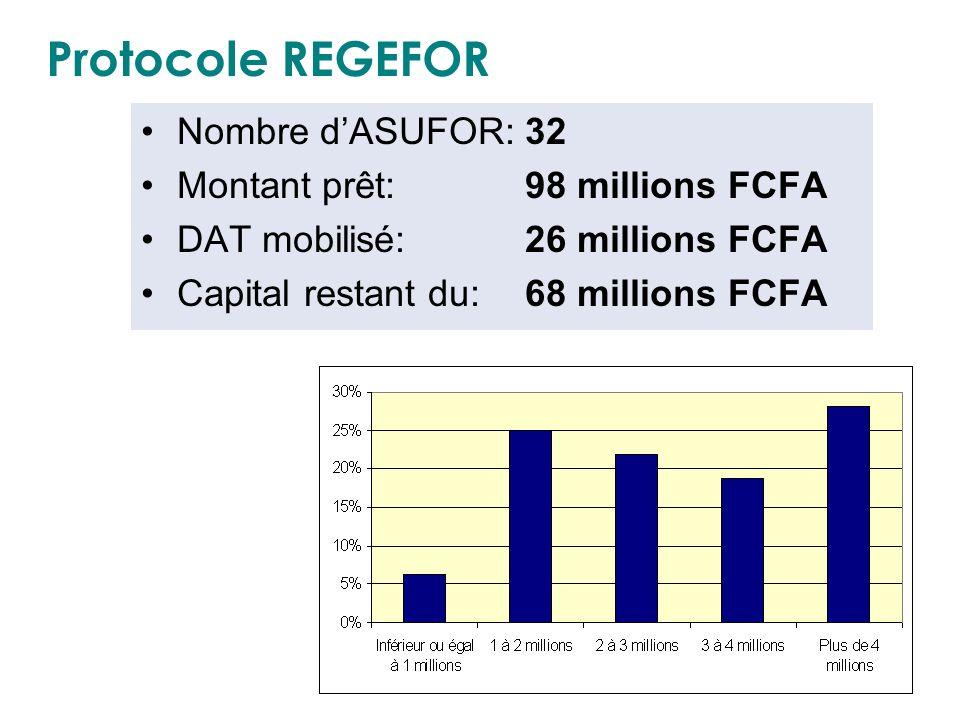 Protocole REGEFOR Nombre dASUFOR:32 Montant prêt:98 millions FCFA DAT mobilisé:26 millions FCFA Capital restant du:68 millions FCFA