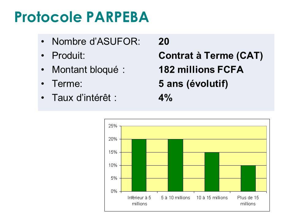 Protocole PARPEBA Nombre dASUFOR: 20 Produit:Contrat à Terme (CAT) Montant bloqué : 182 millions FCFA Terme: 5 ans (évolutif) Taux dintérêt : 4%