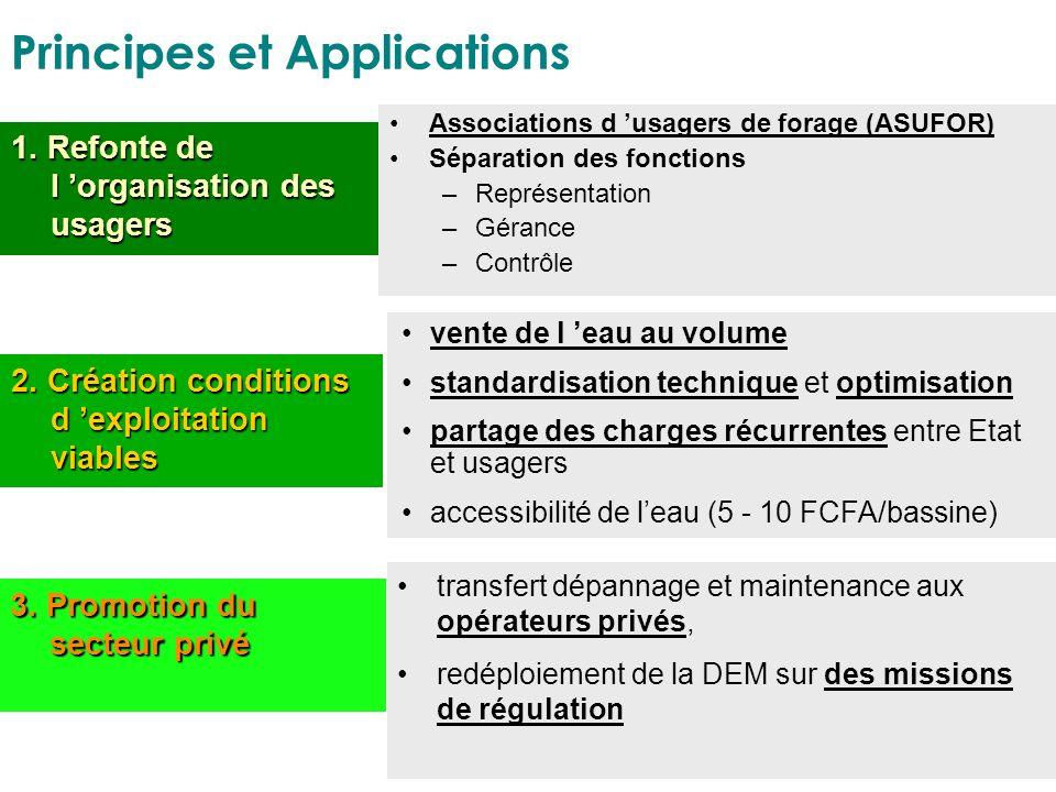 Principes et Applications 1. Refonte de l organisation des usagers 2. Création conditions d exploitation viables 3. Promotion du secteur privé Associa