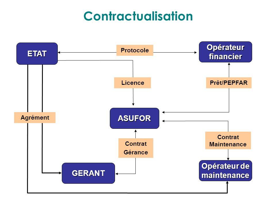 Contractualisation ETAT ASUFOR GERANT Opérateur de maintenance Opérateurfinancier Agrément Licence Prêt/PEPFAR Contrat Maintenance Contrat Gérance Pro