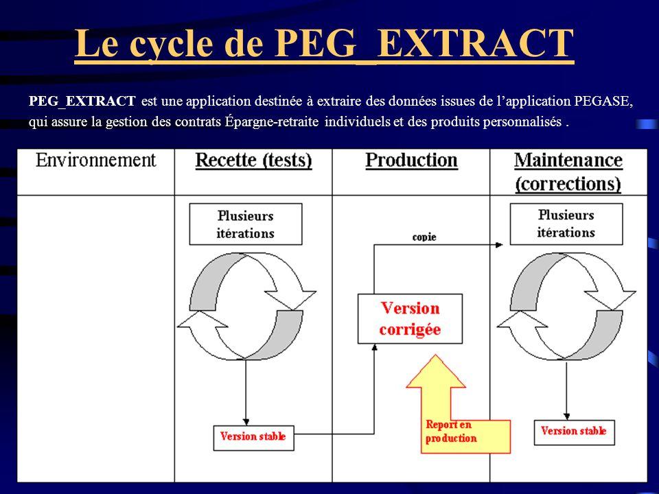 Le cycle de PEG_EXTRACT PEG_EXTRACT est une application destinée à extraire des données issues de lapplication PEGASE, qui assure la gestion des contrats Épargne-retraite individuels et des produits personnalisés.