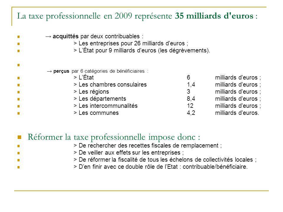 La taxe professionnelle en 2009 représente 35 milliards d euros : acquittés par deux contribuables : > Les entreprises pour 26 milliards d euros ; > LÉtat pour 9 milliards d euros (les dégrèvements).