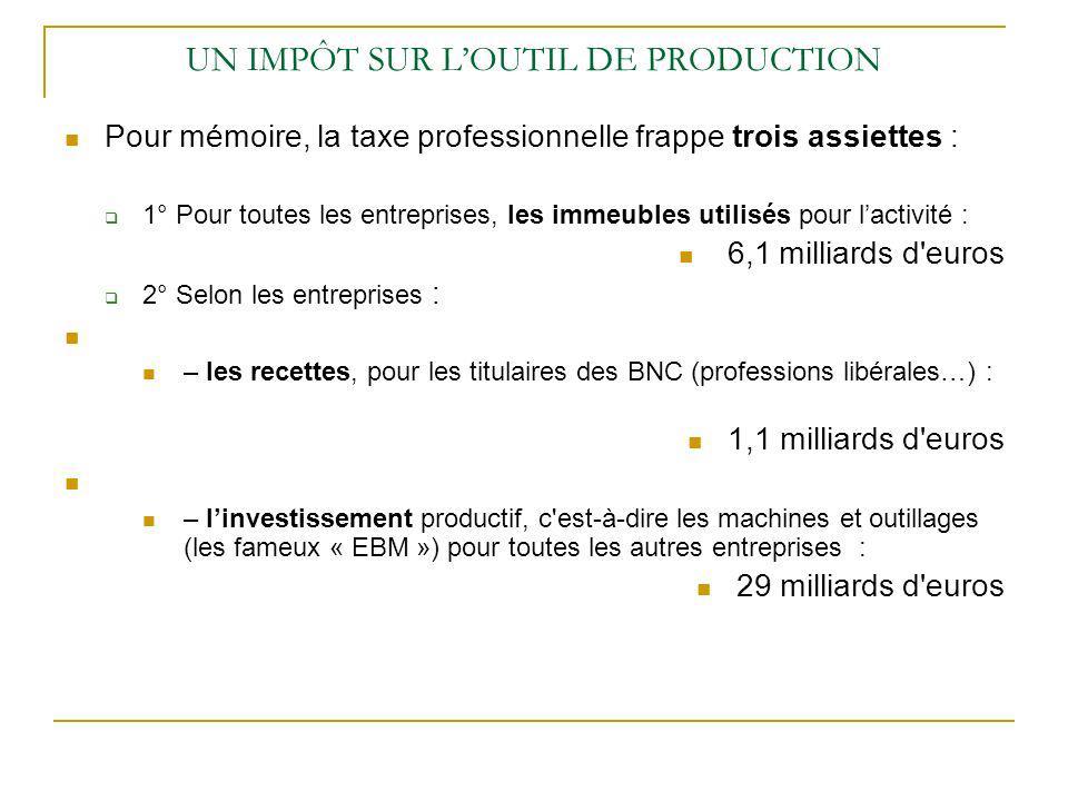 UN IMPÔT SUR LOUTIL DE PRODUCTION Pour mémoire, la taxe professionnelle frappe trois assiettes : 1° Pour toutes les entreprises, les immeubles utilisés pour lactivité : 6,1 milliards d euros 2° Selon les entreprises : – les recettes, pour les titulaires des BNC (professions libérales…) : 1,1 milliards d euros – linvestissement productif, c est-à-dire les machines et outillages (les fameux « EBM ») pour toutes les autres entreprises : 29 milliards d euros