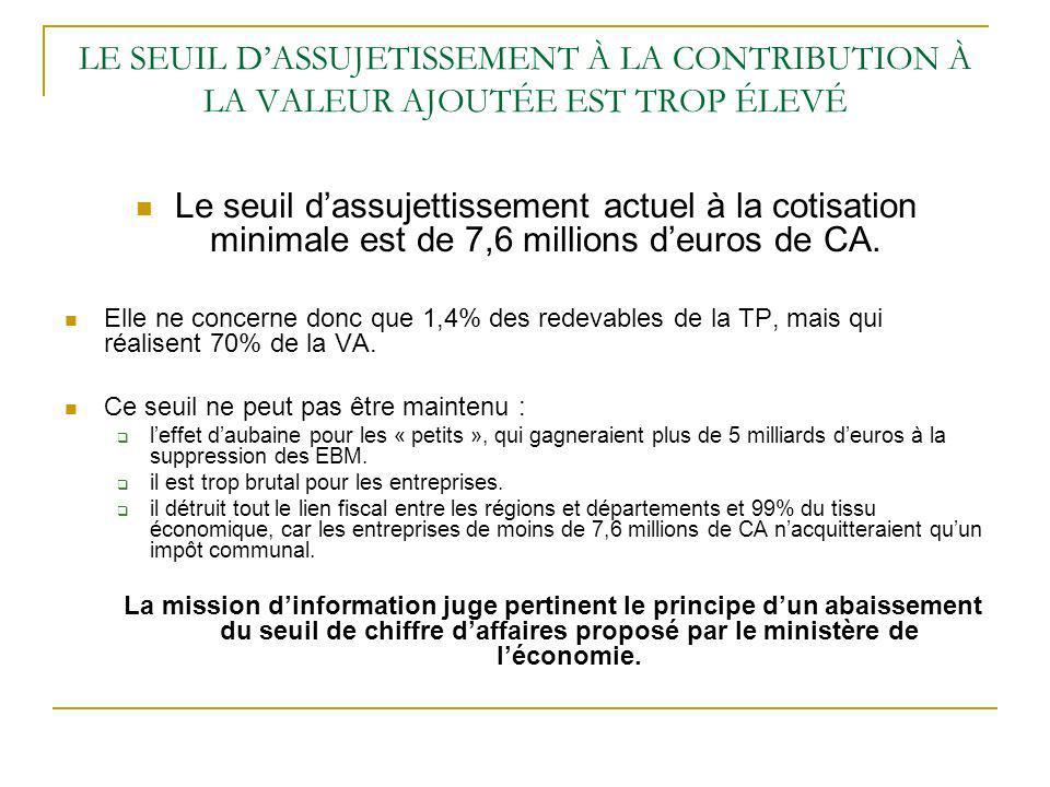 LE SEUIL DASSUJETISSEMENT À LA CONTRIBUTION À LA VALEUR AJOUTÉE EST TROP ÉLEVÉ Le seuil dassujettissement actuel à la cotisation minimale est de 7,6 millions deuros de CA.