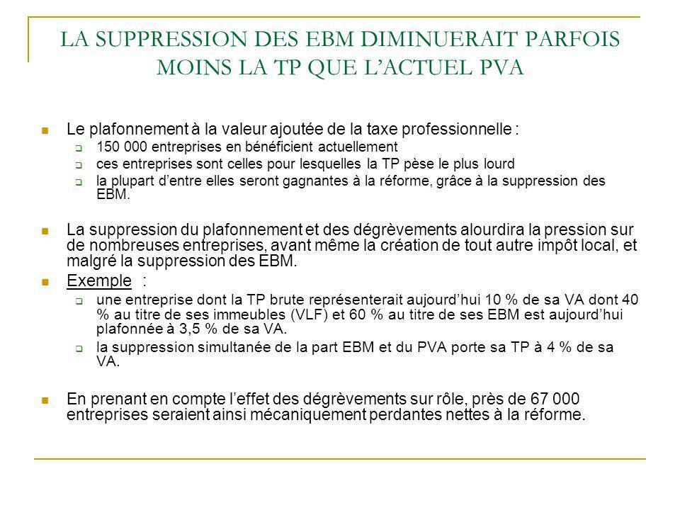 LA SUPPRESSION DES EBM DIMINUERAIT PARFOIS MOINS LA TP QUE LACTUEL PVA Le plafonnement à la valeur ajoutée de la taxe professionnelle : 150 000 entrep