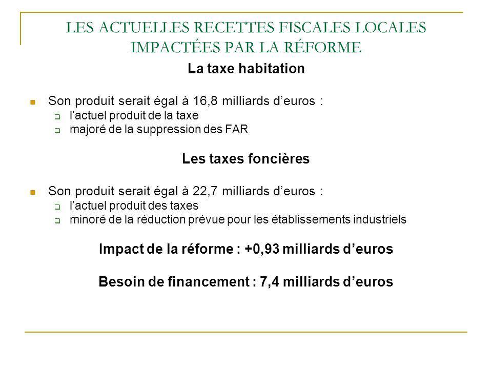 LES ACTUELLES RECETTES FISCALES LOCALES IMPACTÉES PAR LA RÉFORME La taxe habitation Son produit serait égal à 16,8 milliards deuros : lactuel produit